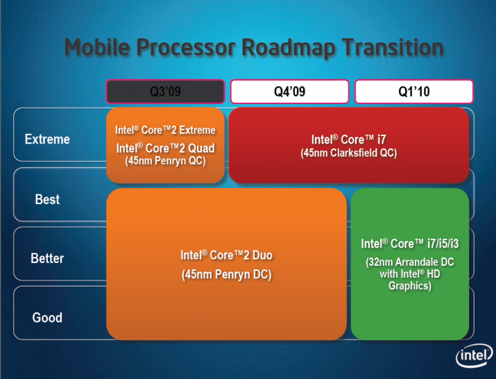 Centrino: Mobil-Roadmap von Intel