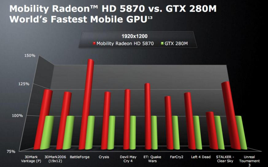 Geforce GTX 280M vs. Mobility Radeon HD 5870 (AMD Benchmarks!)