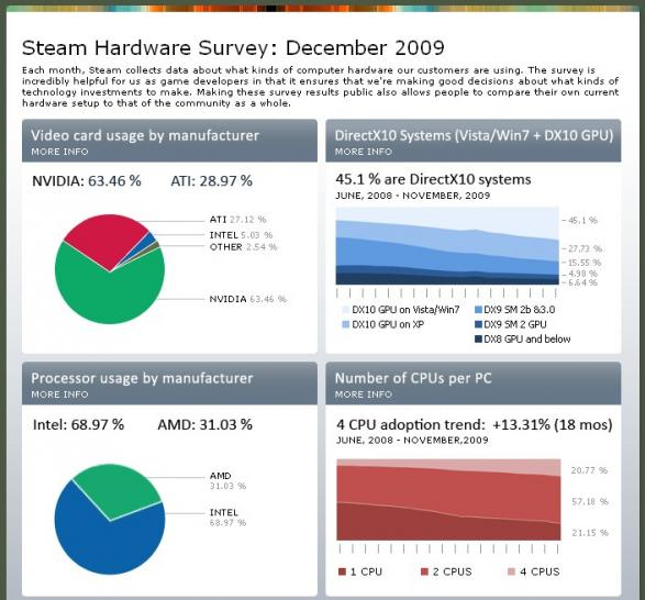 Valve Steam Hardware Survey (1)