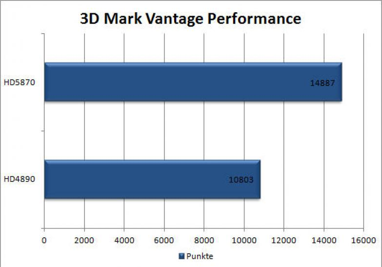 Extreme-Review: Radeon HD 5870 vs. HD 4890 (1)