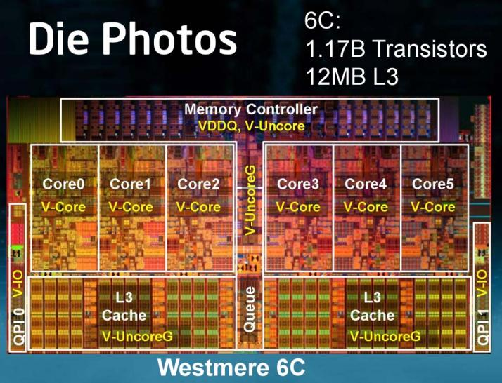 Intel Westmere with Gulftown: 1.7 billion Transistors