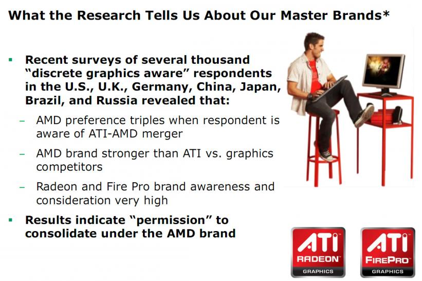 AMD Research