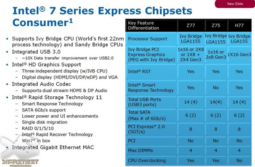 Intel 7er-Serie: Panther Point (1)