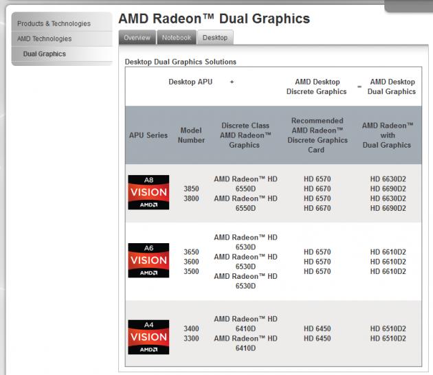 Llano APUs Fur Den Desktop AMD Veroffentlicht