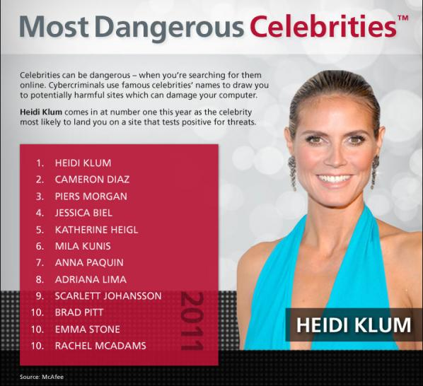 "McAfee ""Most Dangerous Celebrities"" 2011"