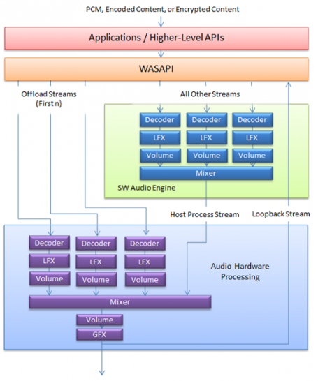 Figure 2: Proposed Software/Hardware Audio Offloading Architecture