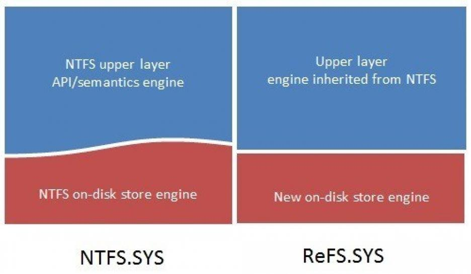 Underneath this reused portion, the NTFS version of the code-base uses a newly architected engine that implements on-disk structures such as the Master File Table (MFT) to represent files and directories. ReFS combines this reused code with a brand-new engine, where a significant portion of the innovation behind ReFS lies. Graphically, it looks like this