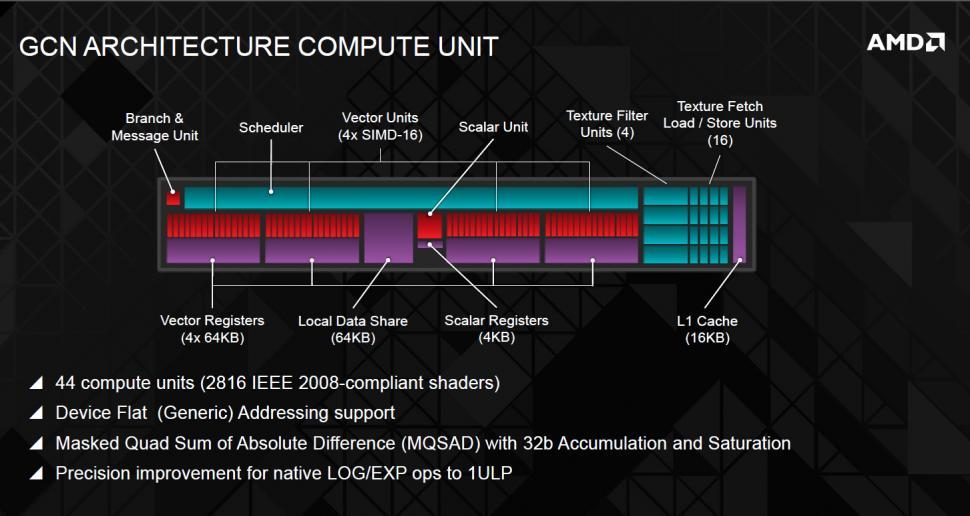 AMD Radeon R9 290X: Blockdiagramm bestätigt bisherige ...