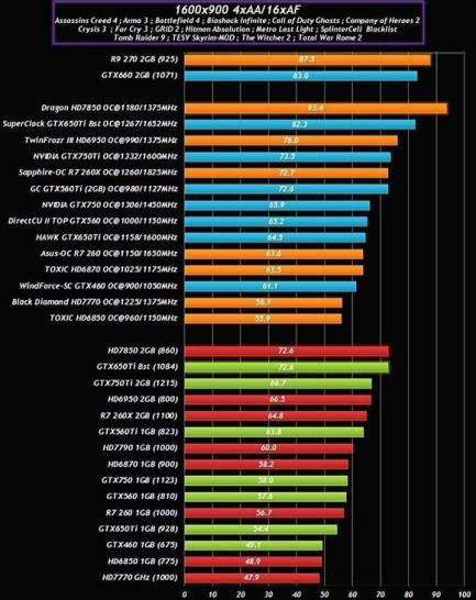 Nvidia Geforce GTX 750: Benchmarks (Basis und OC)