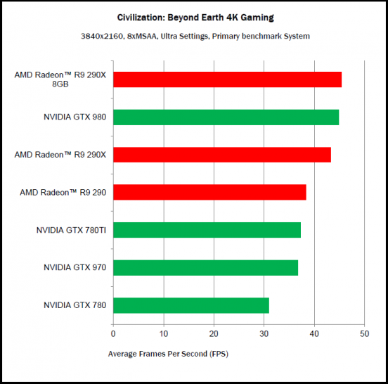 Civilization: Beyond Earth - DirectX-Benchmarks (1)