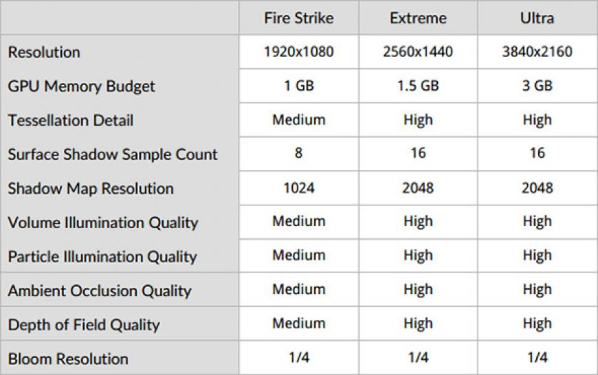3DMark Fire Strike: Settings für normal, Extreme und Ultra