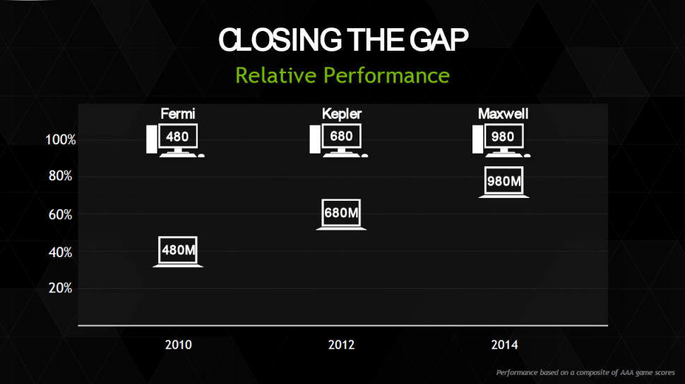 Nvidia Maxwell Mobile - Closing the Gap