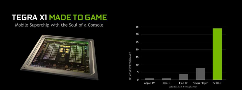 Nvidia Shield: Die relative Performance laut Nvidia