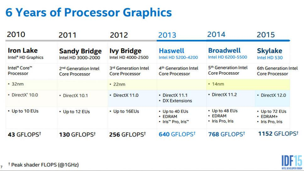 Intel Skylake Gen9-Graphics Architecture  (1)