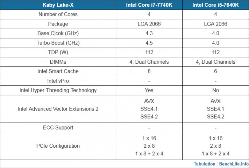 AMD Ryzen: Intels Antwort soll Core i7-7740K & i5-7640K