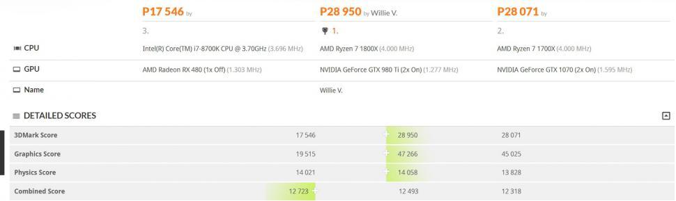 Core i7-8700K: Laut 3D-Mark-Ergebnissen schneller als i7