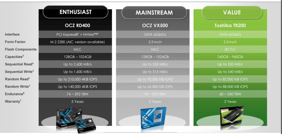 Toshiba TR200: Neue Einsteiger SSD soll Preiskracher werden