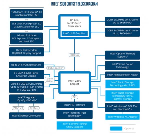 Coffee Lake-S: Intel zeigt Spezifikationen des Z390 im Blockdiagramm