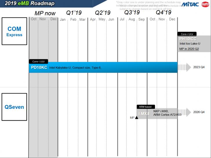 Intel Comet Lake: Mainboard-Hersteller nennt Q2/2020