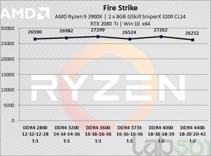 3200 ram vs 3600 ram on ryzen 3000 at 1440p+ - CPUs