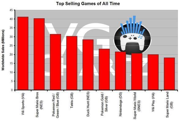 Wii Sports Ist Das Meistverkaufte Videospiel Aller Zeiten