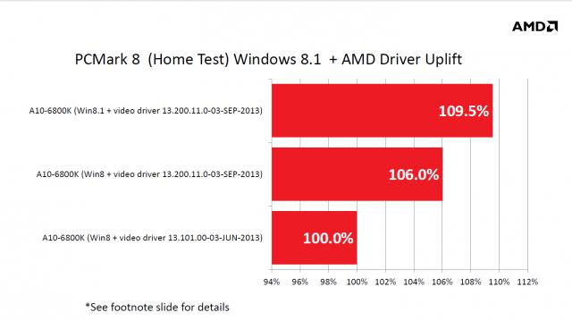 Download Intel Widi