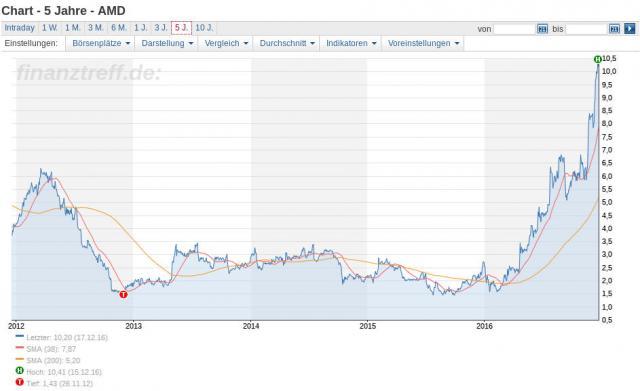 Amd Aktienkurs
