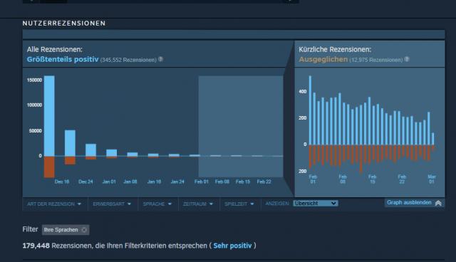 Cyberpunk 2077: Kurzfrist-Wertungen erstmals unter 70 Prozent - wegen Update 1.2 - PC Games Hardware