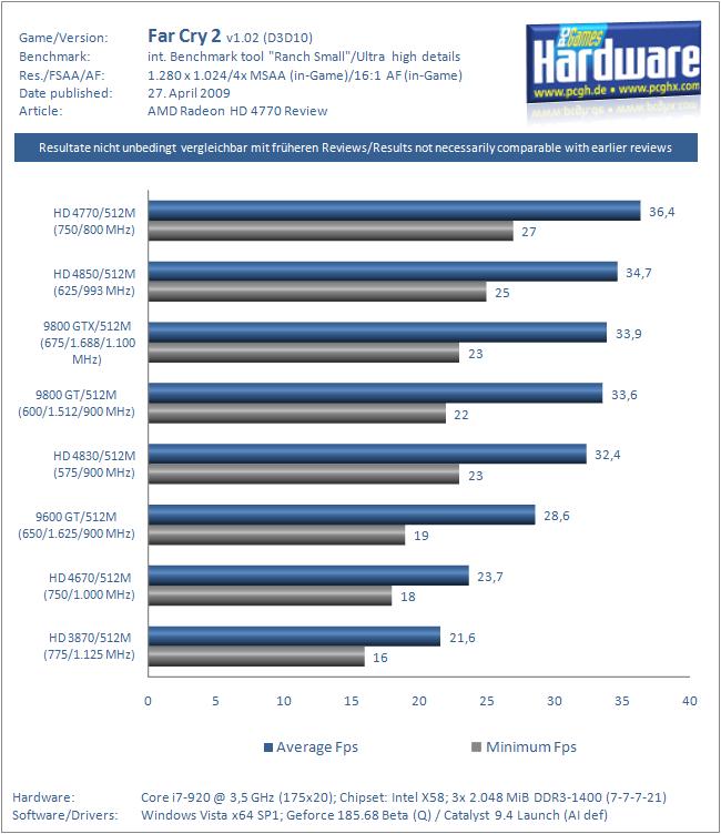 AMD Radeon HD   compare Nvidia GeForce GTS 250 GPU