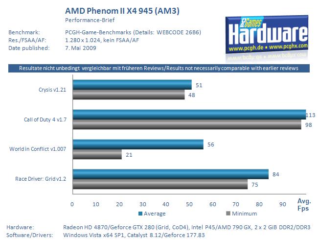 Amd Phenom Ii X4 945 Reviewed