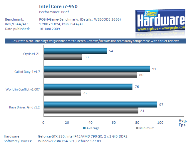 intel core i7 950 reviewed. Black Bedroom Furniture Sets. Home Design Ideas