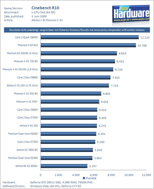 CPU Hardware  Tests AMDs neue Dualcore Garde