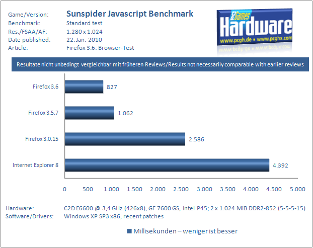 Sunspider Javascript