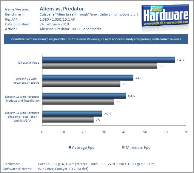 Aliens vs. Predator DirectX 11 Test y Analisis AvP-DX11