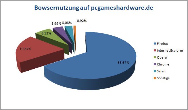 Browsernutzung auf pcgameshardware.de
