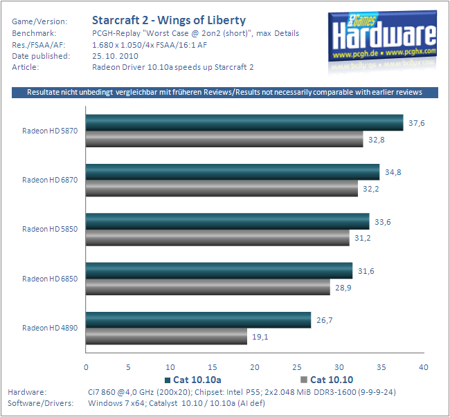 Starcraft 2 Benchmarks