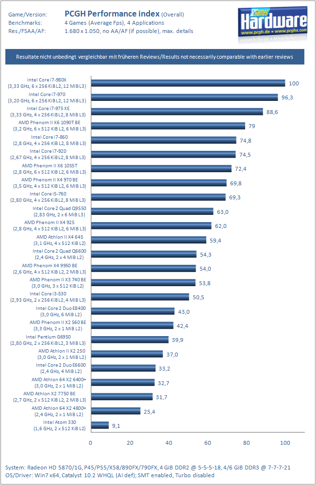 CPU-Index