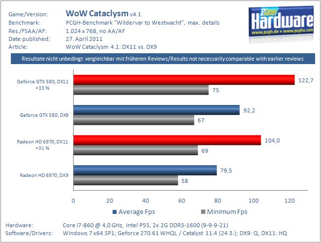 Fps Berechnen : wow cataclysm benchmarks directx 11 bis zu 50 prozent schneller als directx 9 ~ Themetempest.com Abrechnung