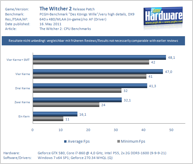 The Witcher 2: CPU-Benchmarks