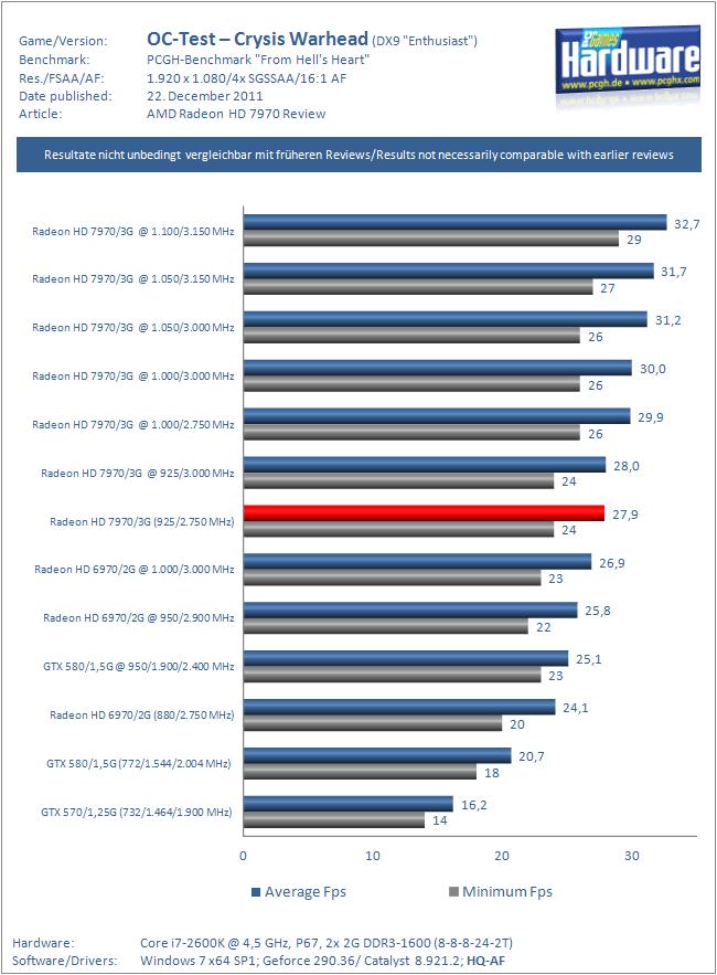 AMDs Radeon HD 7970 im Test