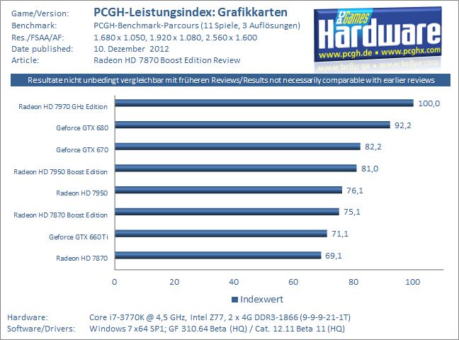 PCGH-Grafikkarten-Leistungsindex