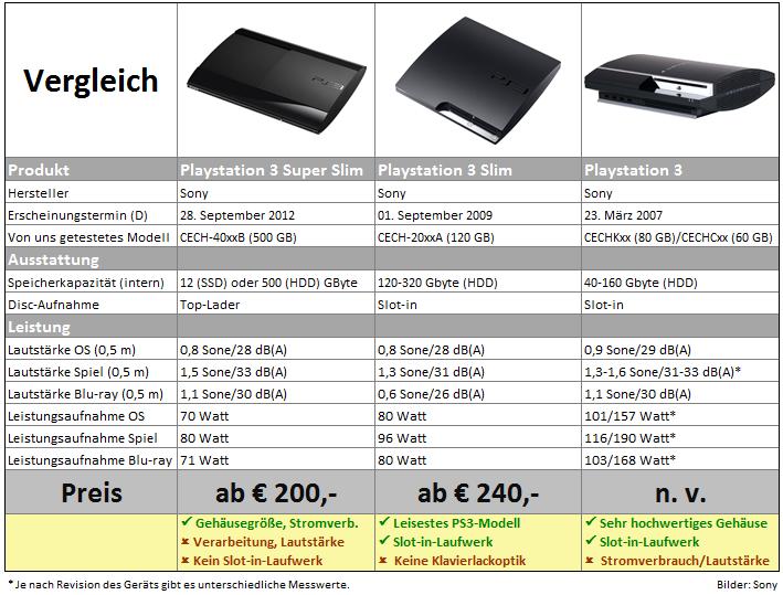 pcgh test playstation 3 super slim jetzt noch zugreifen. Black Bedroom Furniture Sets. Home Design Ideas