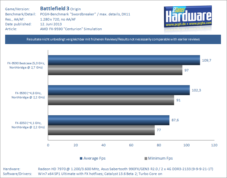 FX-9590 Centurion Review-Simulation Battlefield 3 PCGH-pcgh