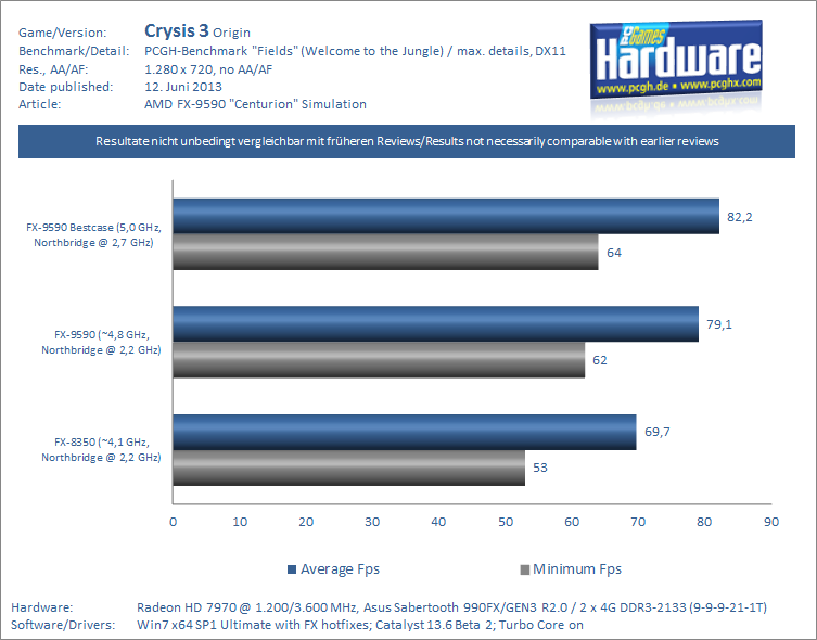 FX-9590 Centurion Review-Simulation Crysis 3 PCGH-pcgh