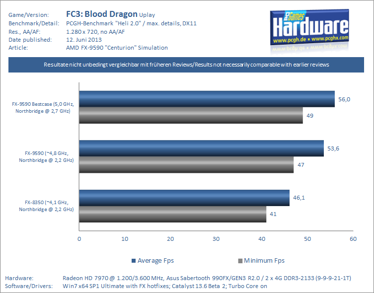 FX-9590 Centurion Review-Simulation Far Cry 3 Blood Dragon PCGH-pcgh