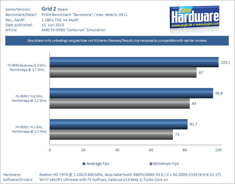 FX-9590 Centurion Review-Simulation Grid 2 PCGH-pcgh