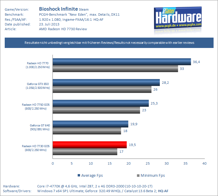 Radeon-HD-730-Review-Test-Benchmark-Bioshock-Infinite-PCGH-pcgh