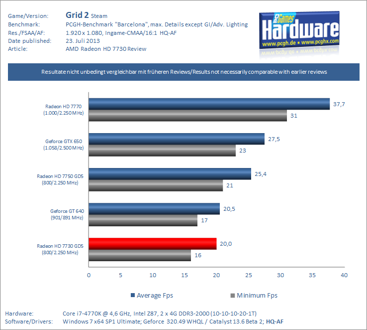 Radeon-HD-730-Review-Test-Benchmark-Grid-2-PCGH-pcgh