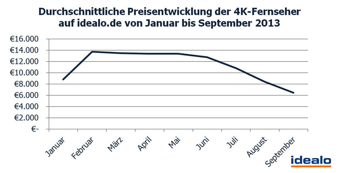 Bericht Interesse An 4k Fernsehern Steigt Preise Sinken