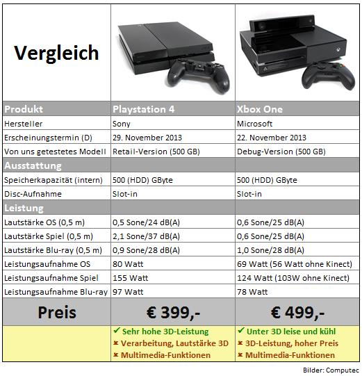 Xbox One Maße
